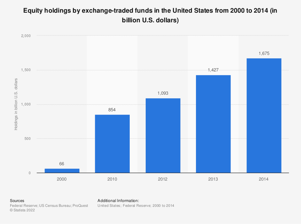 Statistic: Equity holdings by exchange-traded funds in the United States from 2000 to 2014 (in billion U.S. dollars) | Statista