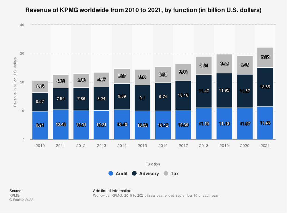 Statistic: Revenue of KPMG worldwide from 2010 to 2019, by function (in billion U.S. dollars) | Statista