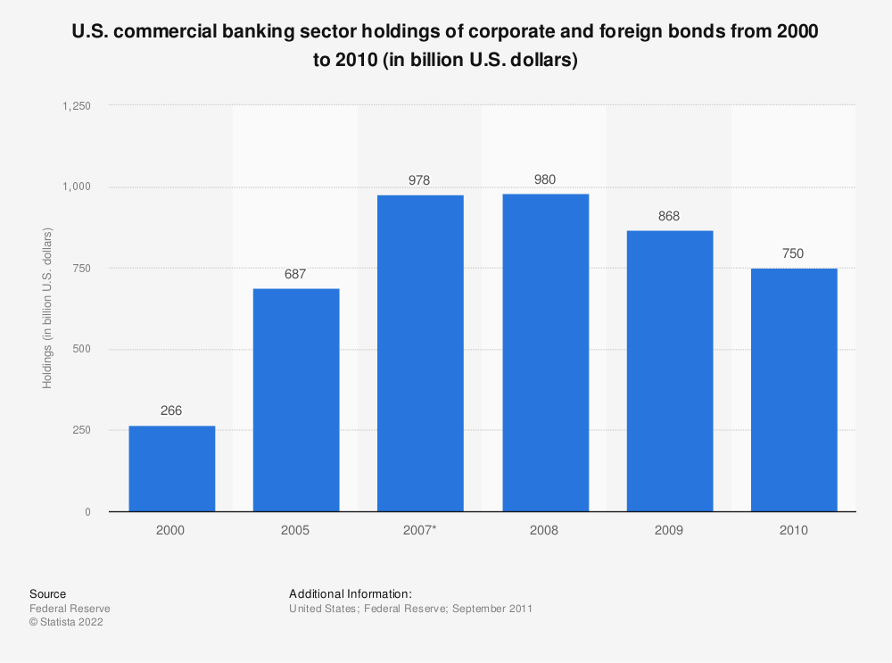 Statistic: U.S. commercial banking sector holdings of corporate and foreign bonds from 2000 to 2010 (in billion U.S. dollars) | Statista