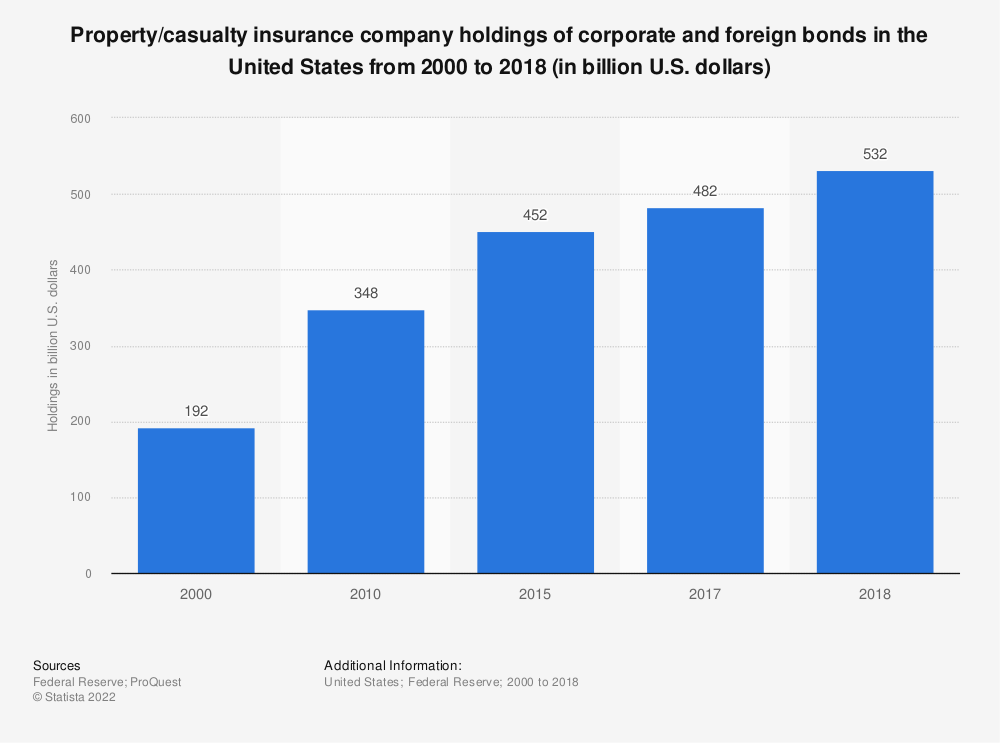 Statistic: Property/casualty insurance company holdings of corporate and foreign bonds in the United States from 2000 to 2017 (in billion U.S. dollars) | Statista