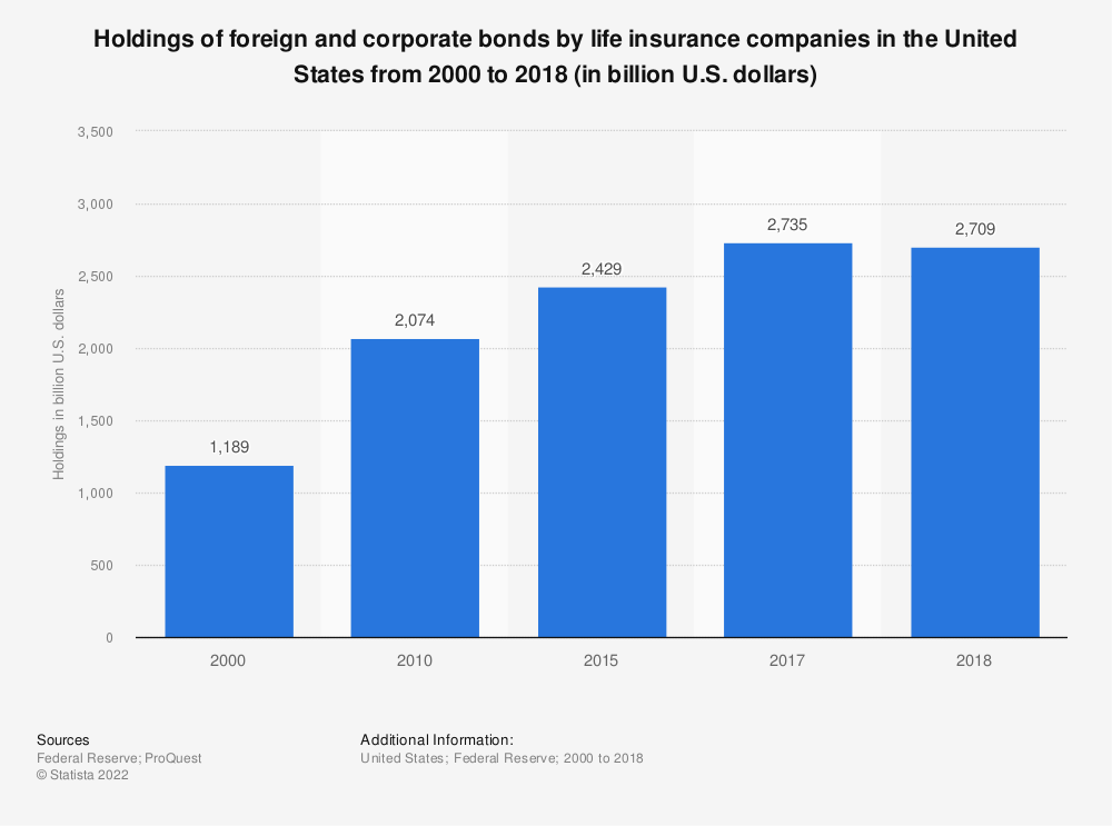 Statistic: Holdings of foreign and corporate bonds by life insurance companies in the United States from 2000 to 2017 (in billion U.S. dollars)   Statista