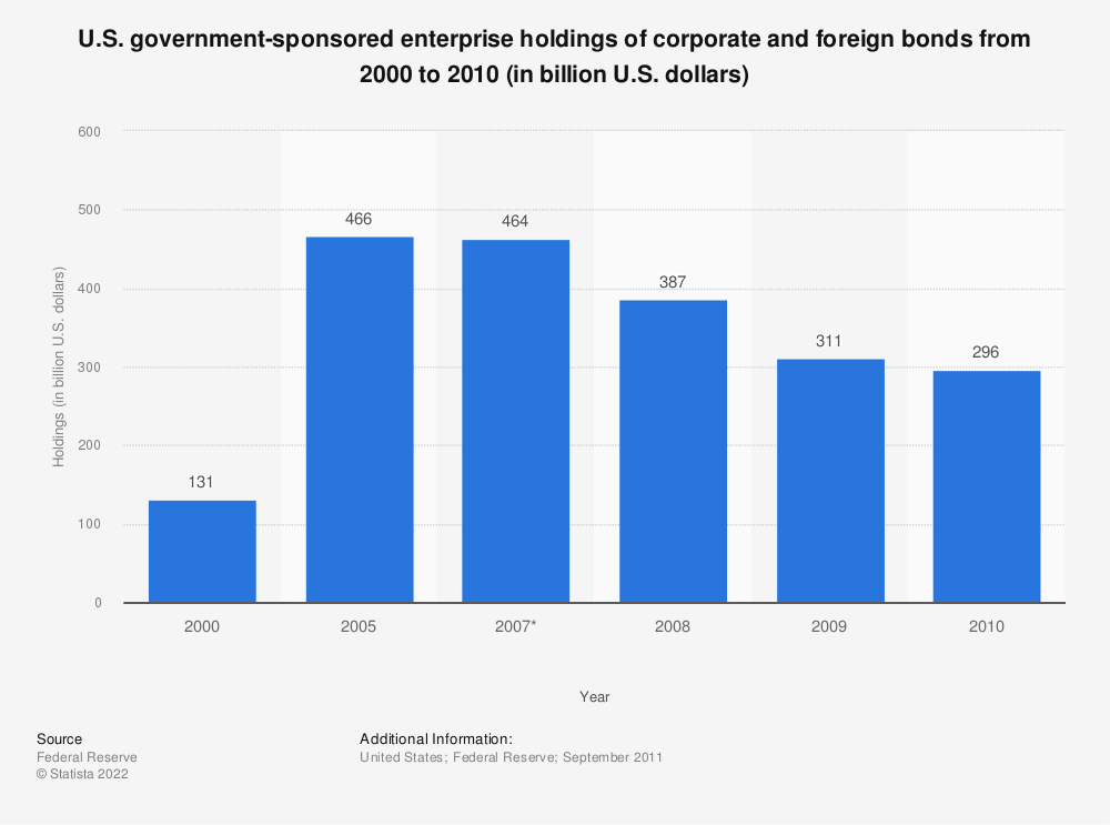 Statistic: U.S. government-sponsored enterprise holdings of corporate and foreign bonds from 2000 to 2010 (in billion U.S. dollars) | Statista