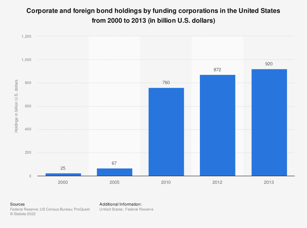 Statistic: Corporate and foreign bond holdings by funding corporations in the United States from 2000 to 2013 (in billion U.S. dollars) | Statista