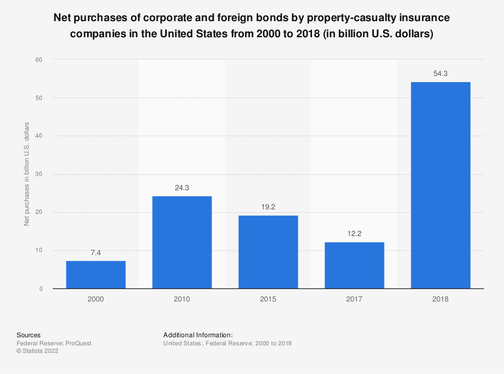 Statistic: Net purchases of corporate and foreign bonds by property-casualty insurance companies in the United States from 2000 to 2018 (in billion U.S. dollars) | Statista