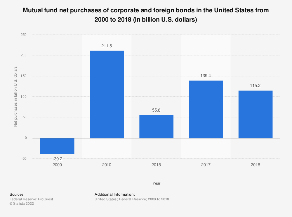Statistic: Mutual fund net purchases of corporate and foreign bonds in the United States from 2000 to 2017 (in billion U.S. dollars) | Statista