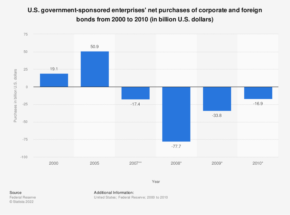 Statistic: U.S. government-sponsored enterprises' net purchases of corporate and foreign bonds from 2000 to 2010 (in billion U.S. dollars) | Statista