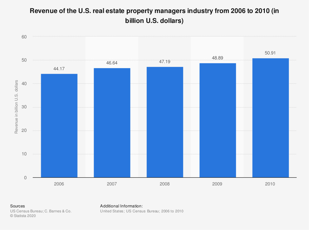 Statistic: Revenue of the U.S. real estate property managers industry from 2006 to 2010 (in billion U.S. dollars) | Statista
