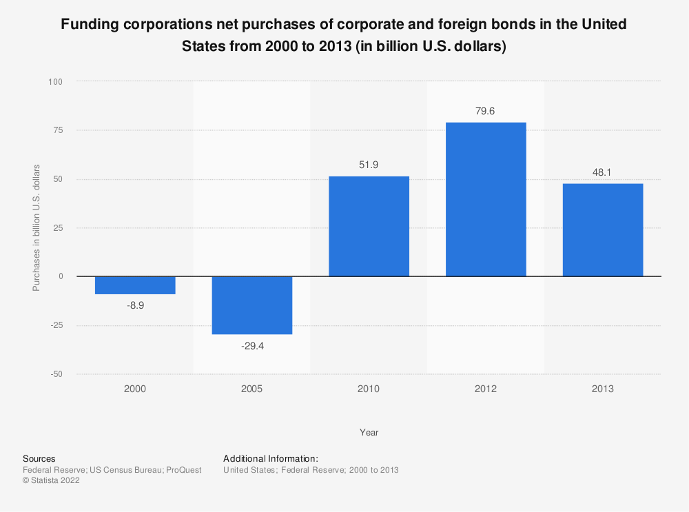 Statistic: Funding corporations net purchases of corporate and foreign bonds in the United States from 2000 to 2013 (in billion U.S. dollars) | Statista