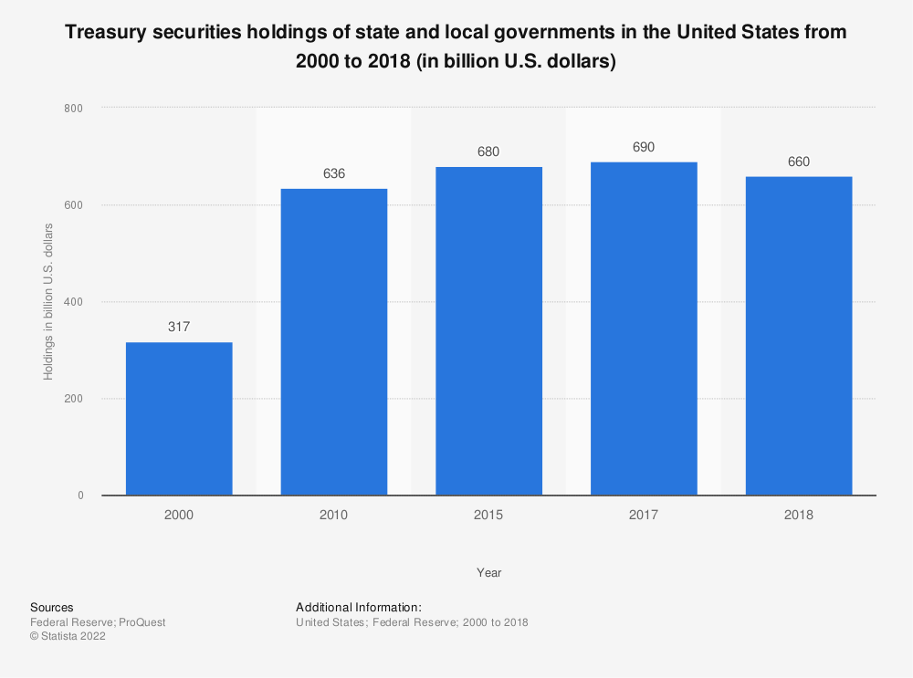 Statistic: Treasury securities holdings of state and local governments in the United States from 2000 to 2017 (in billion U.S. dollars) | Statista