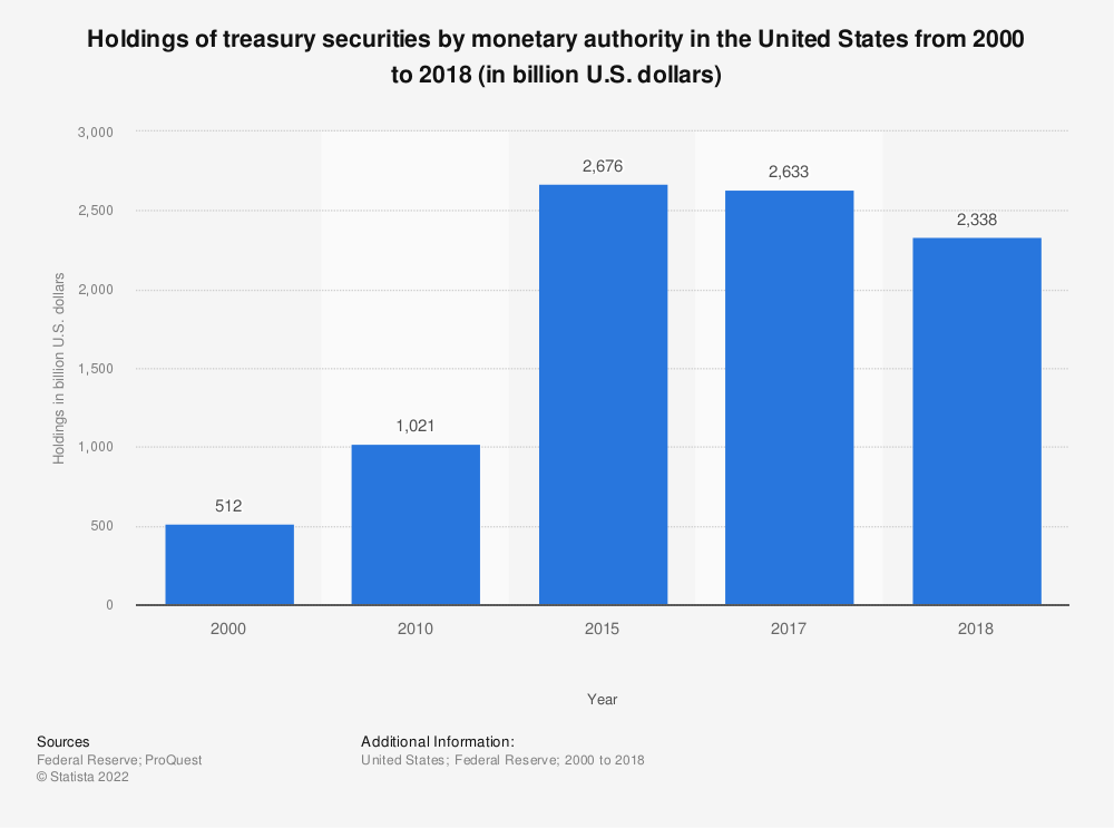 Statistic: Holdings of treasury securities by monetary authority in the United States from 2000 to 2018 (in billion U.S. dollars) | Statista