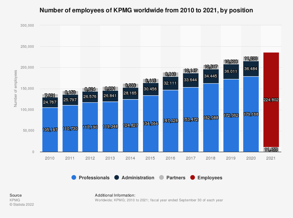 Statistic: Number of employees of KPMG worldwide from 2010 to 2019, by position | Statista