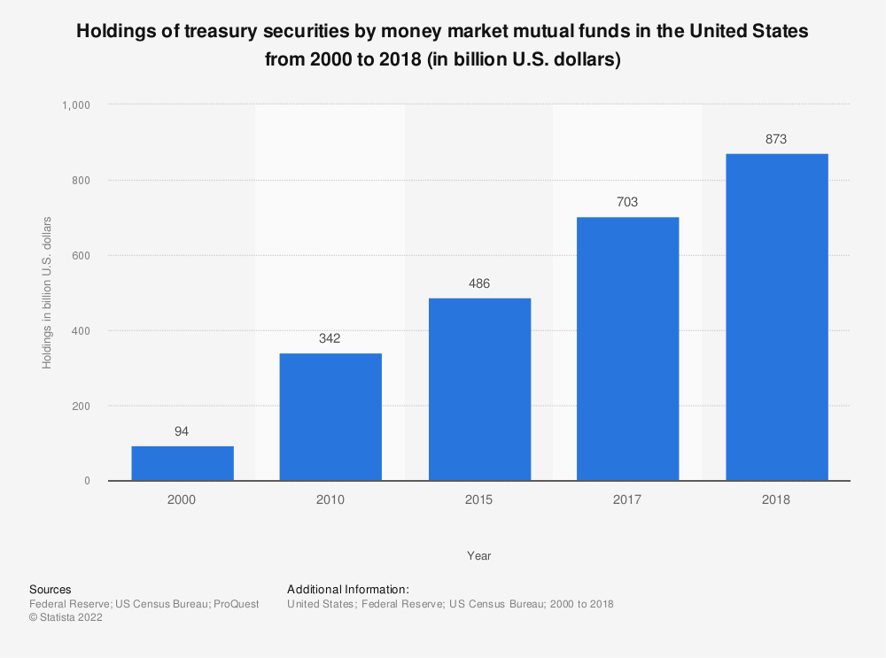 Statistic: Holdings of treasury securities by money market mutual funds in the United States from 2000 to 2018 (in billion U.S. dollars) | Statista