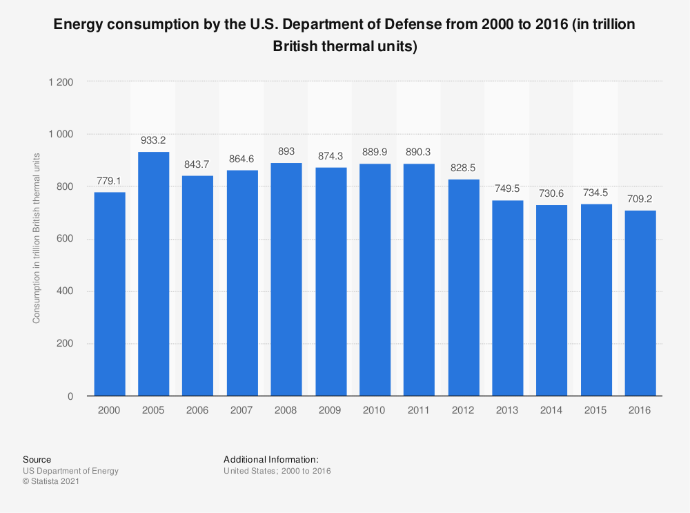 Statistic: Energy consumption by the U.S. Department of Defense from 2000 to 2016 (in trillion British thermal units)   Statista