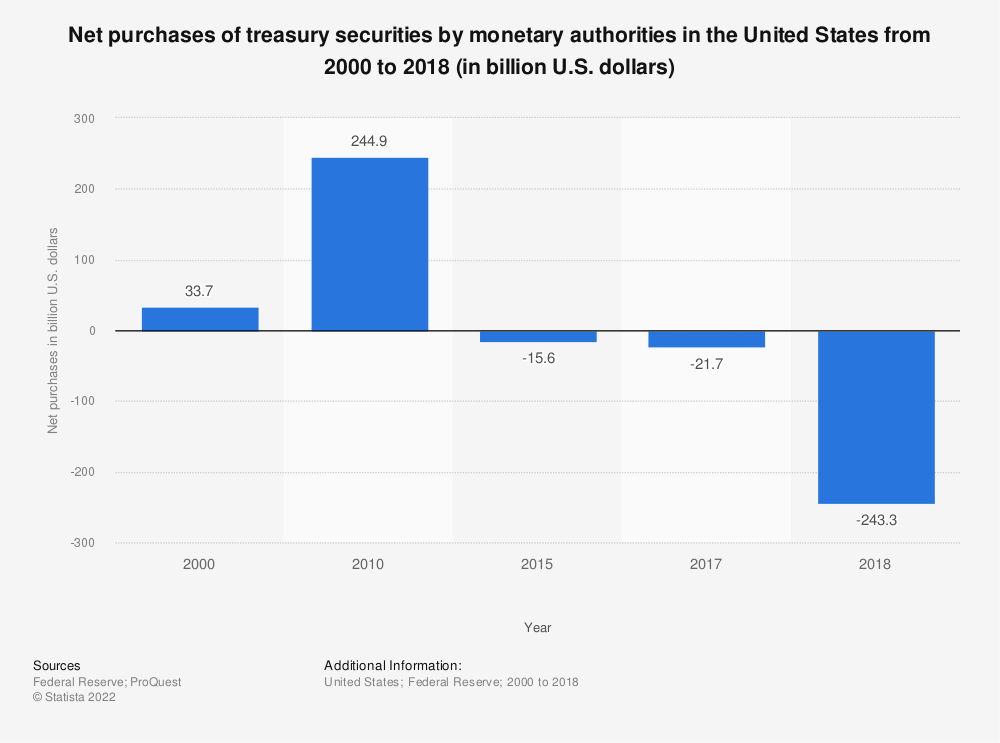 Statistic: Net purchases of treasury securities by monetary authorities in the United States from 2000 to 2017 (in billion U.S. dollars) | Statista