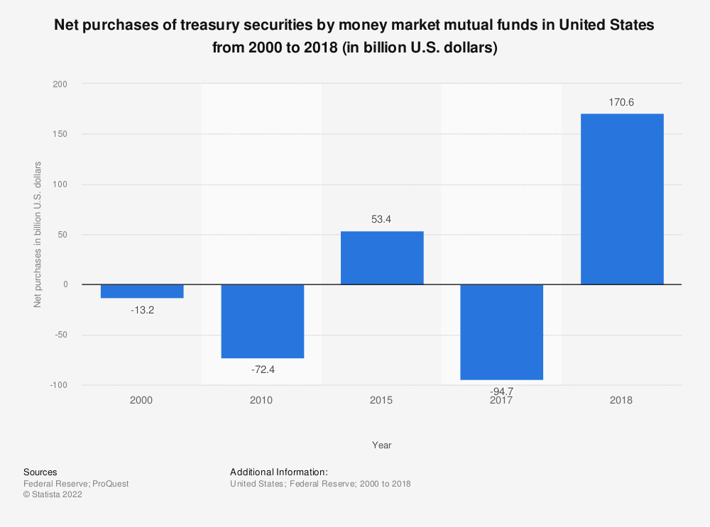 Statistic: Net purchases of treasury securities by money market mutual funds in United States from 2000 to 2017 (in billion U.S. dollars) | Statista