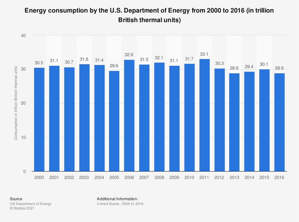 Statistic: Energy consumption by the U.S. Department of Energy from 2000 to 2016 (in trillion British thermal units) | Statista