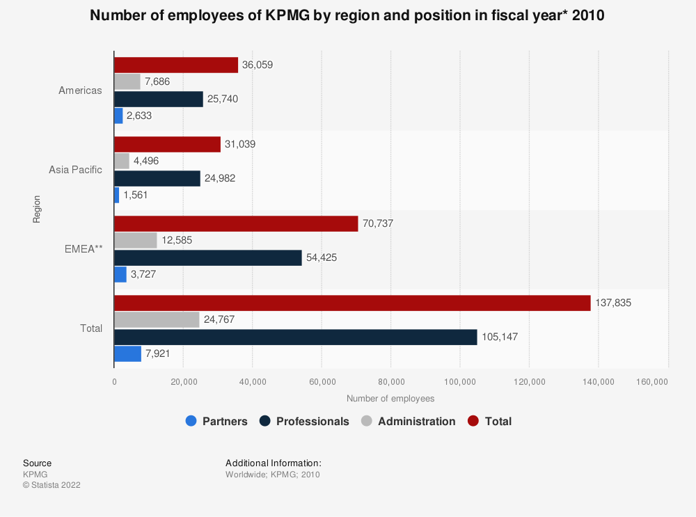 Statistic: Number of employees of KPMG by region and position in fiscal year* 2010 | Statista
