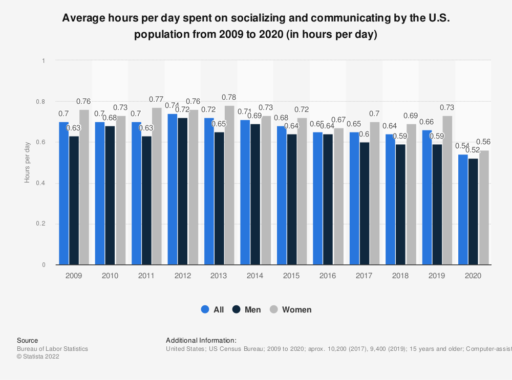 Statistic: Average hours per day spent on socializing and communicating by the U.S. population from 2009 to 2018 (in hours per day)* | Statista