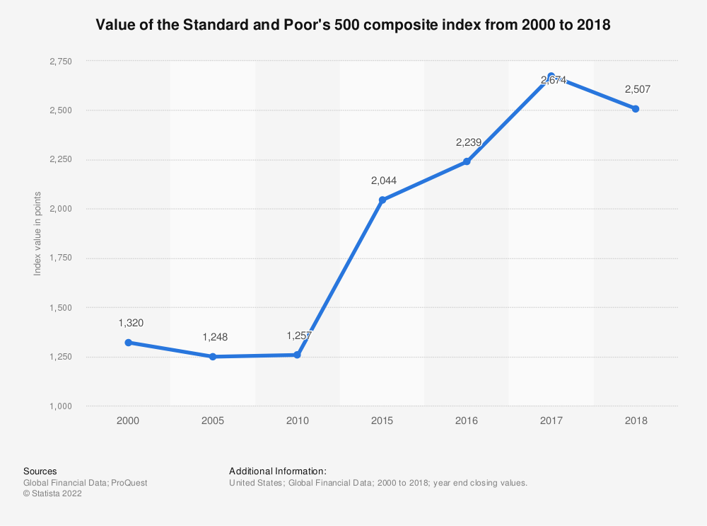 Statistic: Value of the Standard and Poor's 500 composite index from 2000 to 2018 | Statista