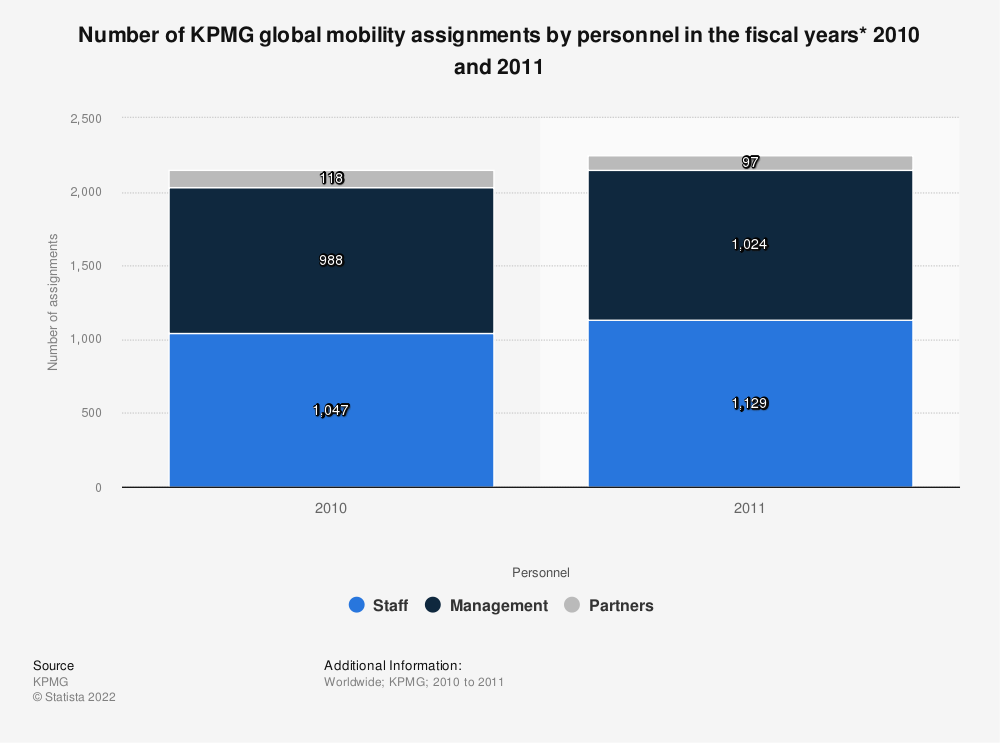 Statistic: Number of KPMG global mobility assignments by personnel in the fiscal years* 2010 and 2011 | Statista