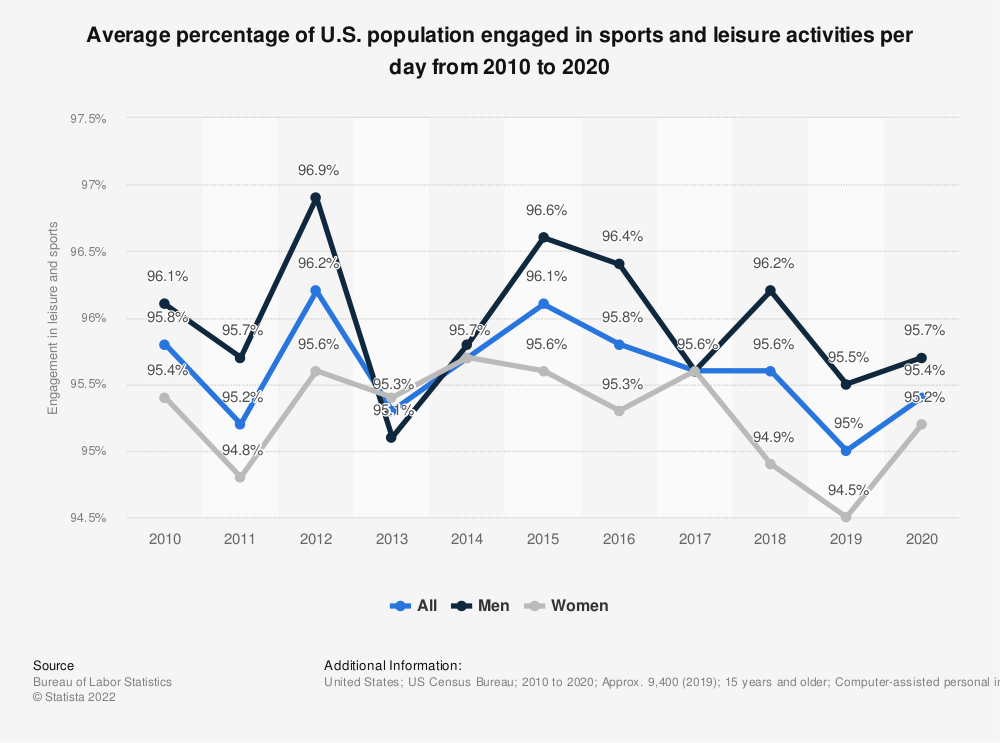 Statistic: Average percentage of U.S. population engaged in sports and leisure activities per day from 2010 to 2017* | Statista