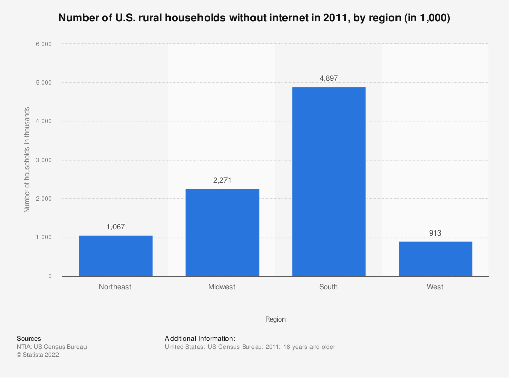 Statistic: Number of U.S. rural households without internet in 2011, by region (in 1,000) | Statista