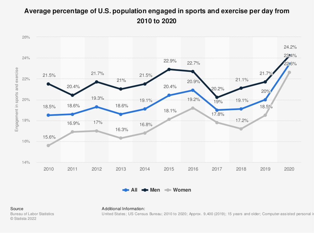 Statistic: Average percentage of U.S. population engaged in sports and exercise per day from 2010 to 2016* | Statista