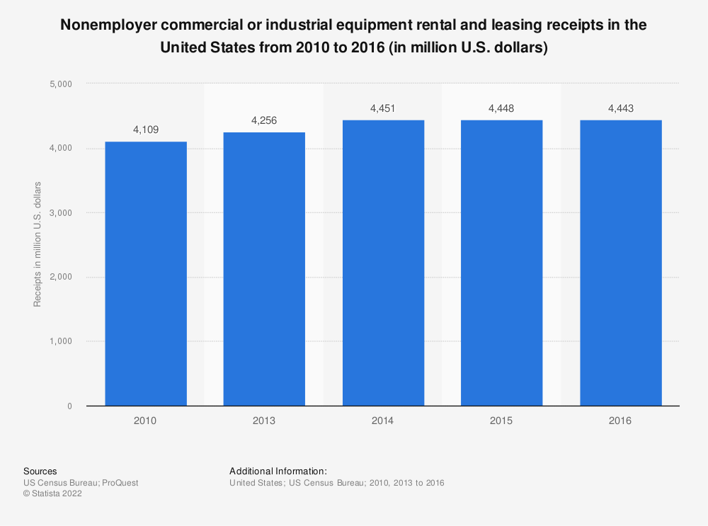 Statistic: Nonemployer commercial or industrial equipment rental and leasing receipts in the United States from 2010  to 2016 (in million U.S. dollars) | Statista