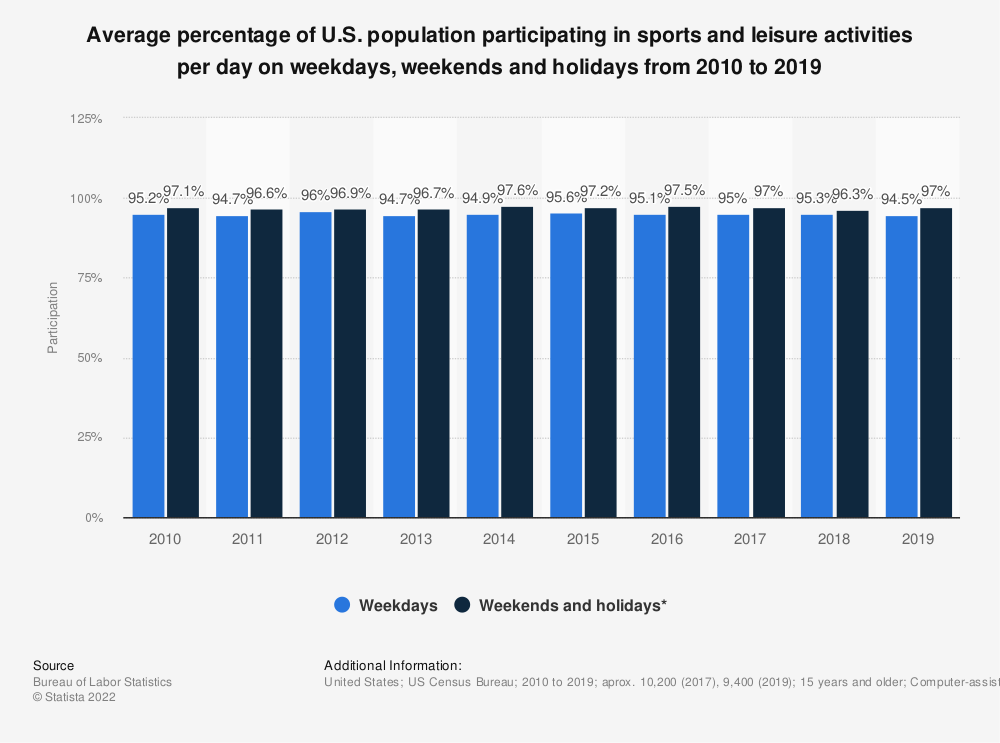 Statistic: Average percentage of U.S. population participating in sports and leisure activities per day on weekdays, weekends and holidays from 2010 to 2019 | Statista