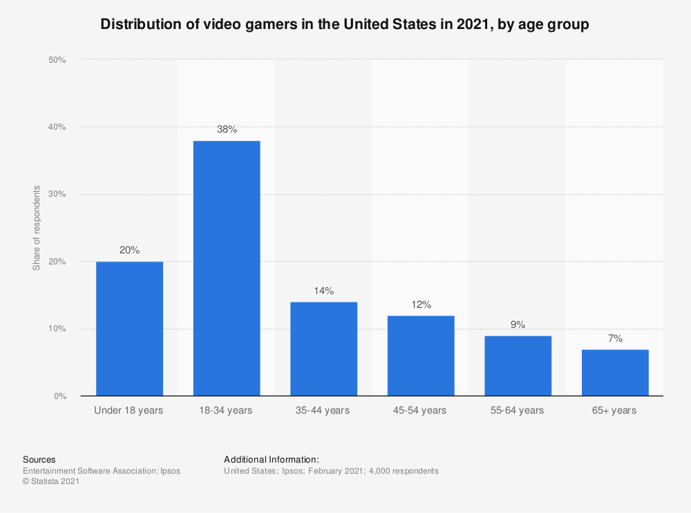 Statistic: Distribution of video gamers in the United States in 2021, by age group | Statista