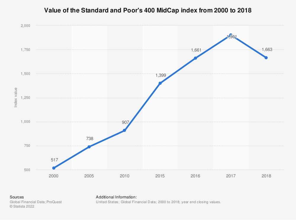 Statistic: Value of the Standard and Poor's 400 MidCap index from 2000 to 2018 | Statista