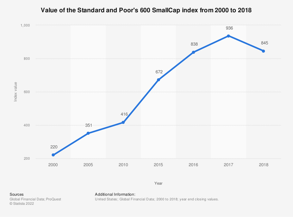 Statistic: Value of the Standard and Poor's 600 SmallCap index from 2010 to 2017 | Statista