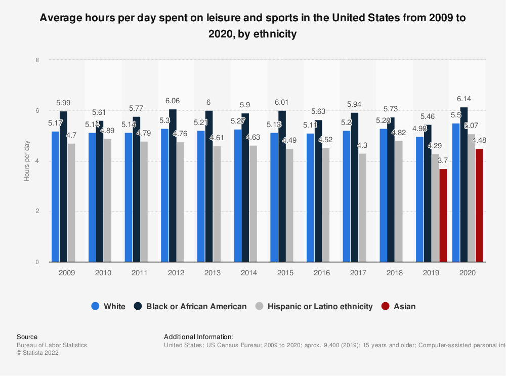 Statistic: Average hours per day spent on leisure and sports in the U.S. sorted by ethnicity from 2009 to 2018* | Statista