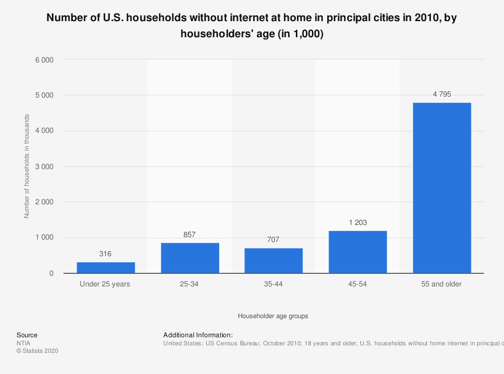 Statistic: Number of U.S. households without internet at home in principal cities in 2010, by householders' age (in 1,000) | Statista
