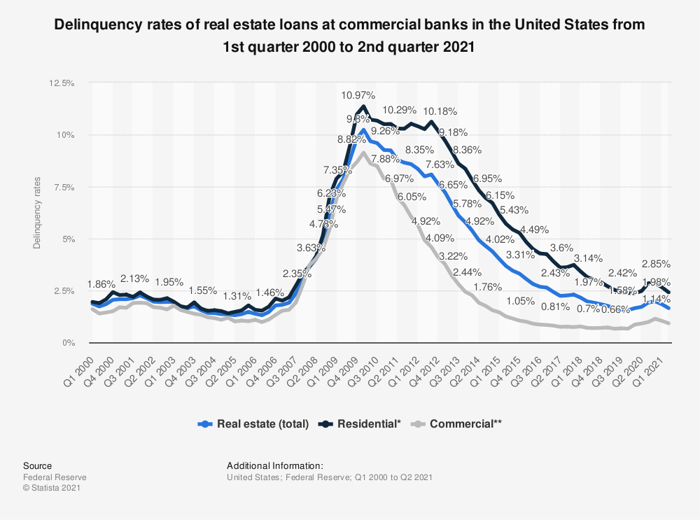 Statistic: Delinquency rates of real estate loans at insured commercial banks in the United States from 2000 to 2017 | Statista