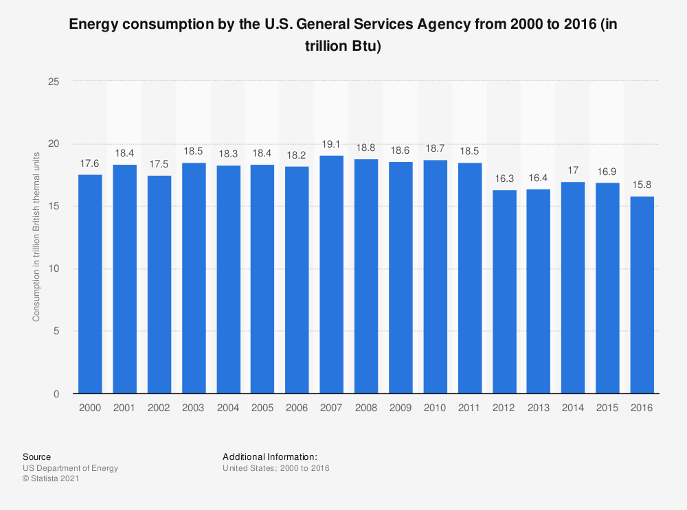 Statistic: Energy consumption by the U.S. General Services Agency from 2000 to 2016 (in trillion Btu) | Statista