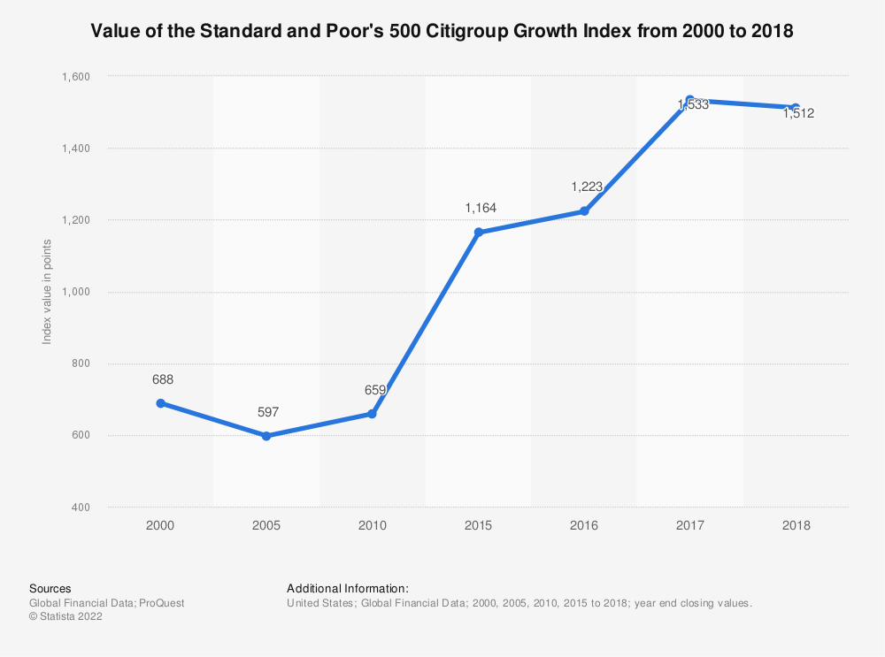 Statistic: Value of the Standard and Poor's 500 Citigroup Growth Index from 2000 to 2018 | Statista