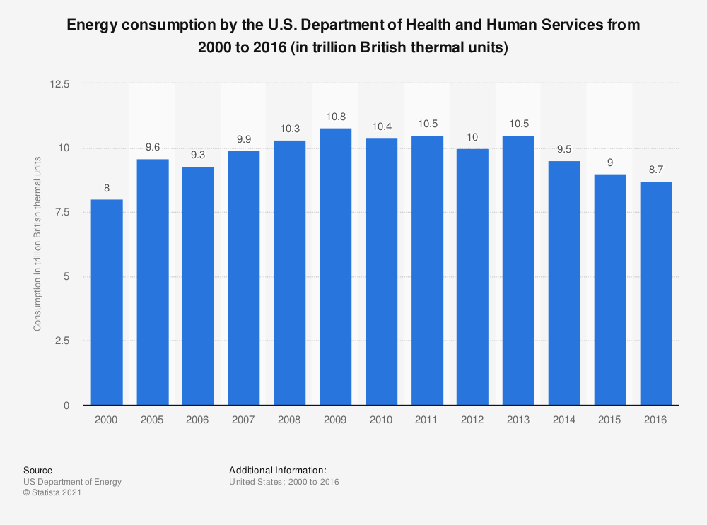 Statistic: Energy consumption by the U.S. Department of Health and Human Services from 2000 to 2016 (in trillion British thermal units) | Statista