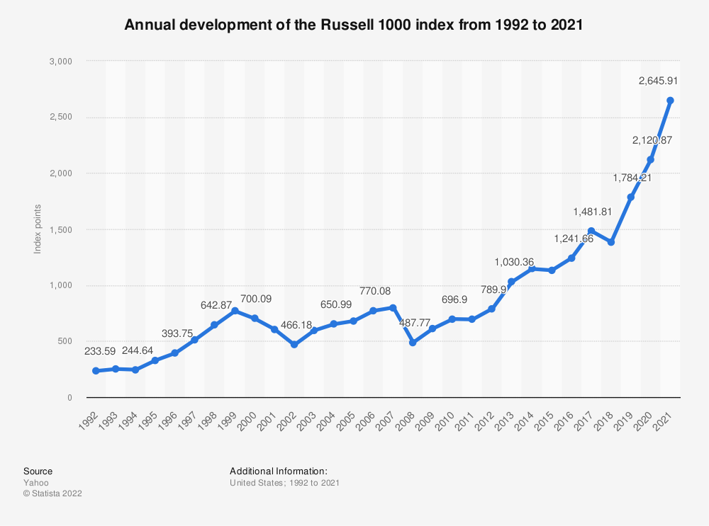 Statistic: Annual development of the Russell 1000 index from 1992 to 2019 | Statista