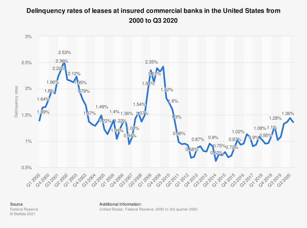 Statistic: Delinquency rates of leases at insured commercial banks in the United States from 2000 to 2018 | Statista