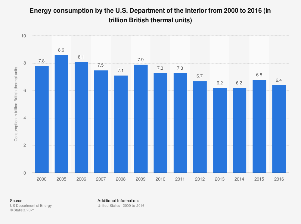 Statistic: Energy consumption by the U.S. Department of the Interior from 2000 to 2016 (in trillion British thermal units) | Statista