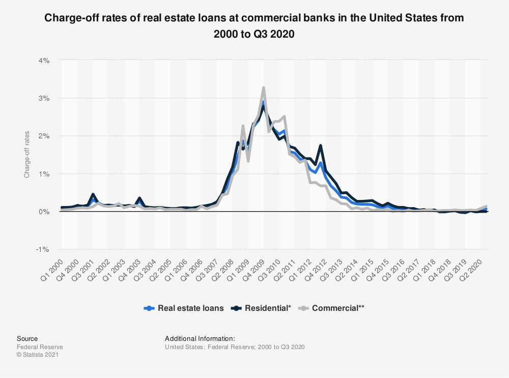 Statistic: Charge-off rates of real estate loans at commercial banks in the United States from 2000 to Q3 2020 | Statista