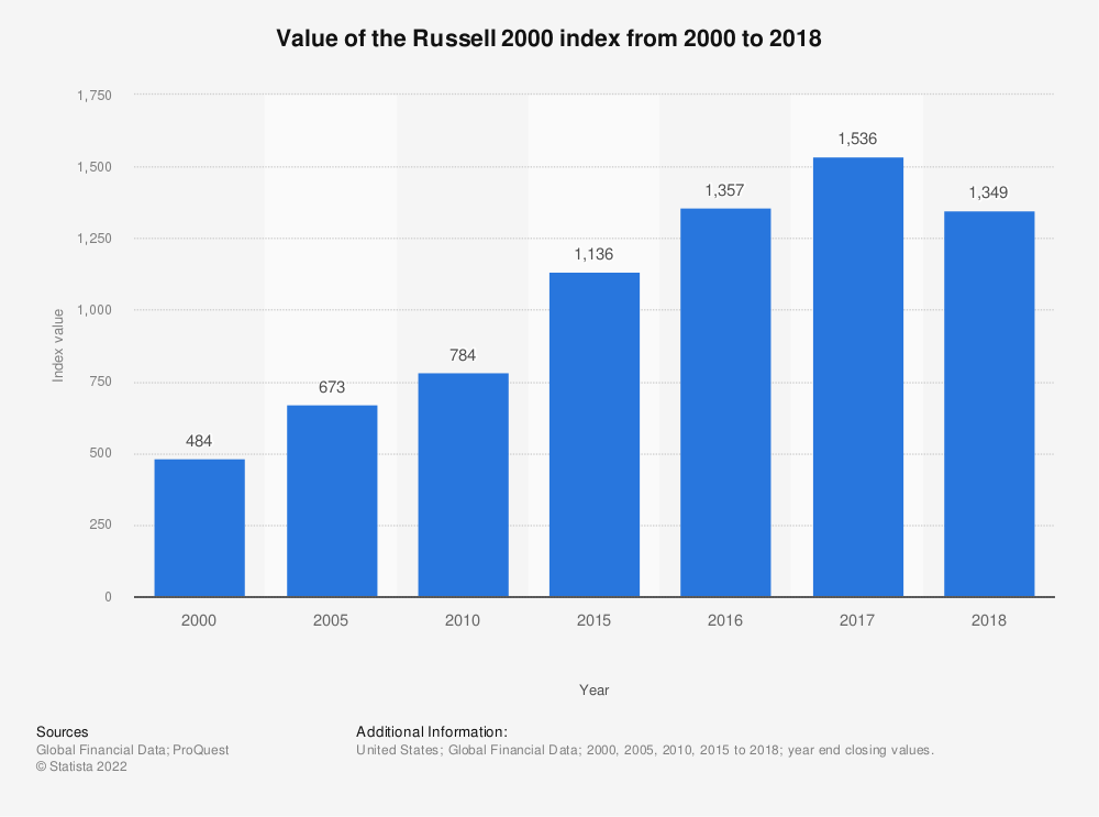 Statistic: Value of the Russell 2000 index from 2000 to 2018 | Statista