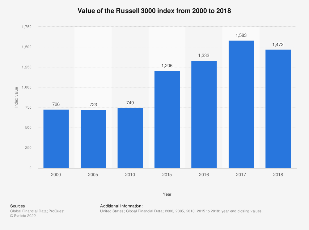 Statistic: Value of the Russell 3000 index from 2000 to 2018 | Statista
