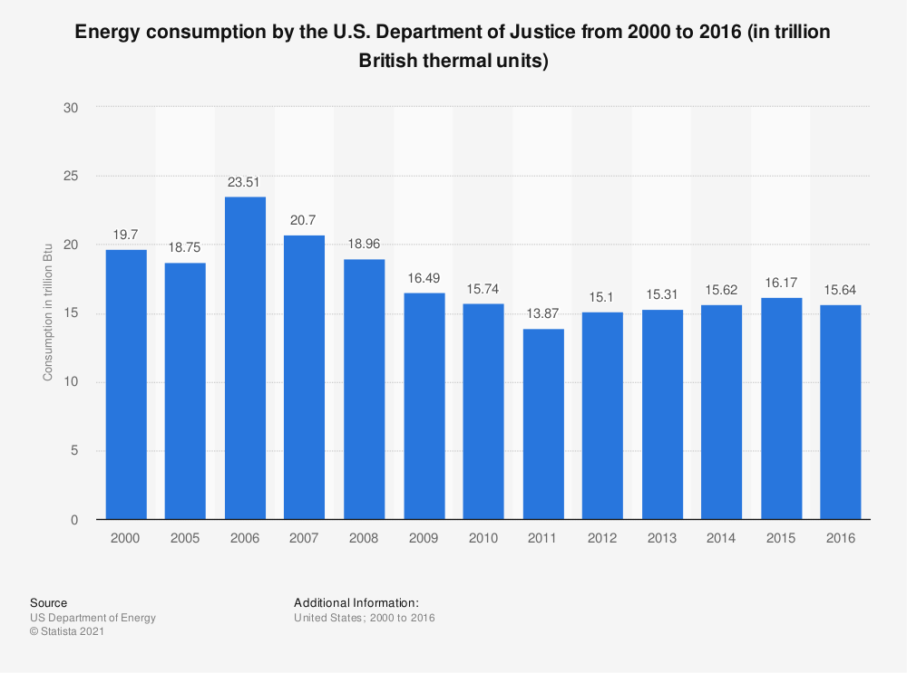 Statistic: Energy consumption by the U.S. Department of Justice from 2000 to 2016 (in trillion British thermal units) | Statista