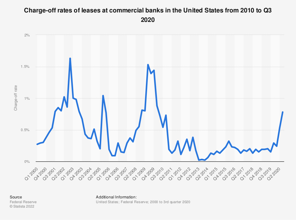 Statistic: Charge-off rates of leases at insured commercial banks in the United States from 2010 to 2017 | Statista