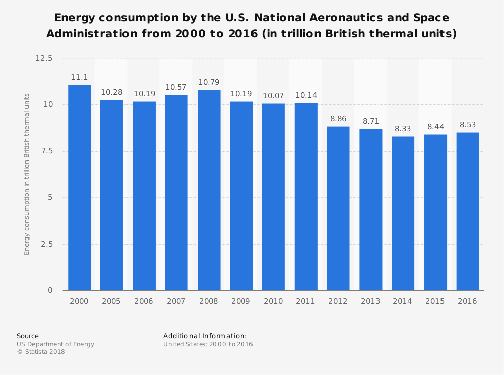 Statistic: Energy consumption by the U.S. National Aeronautics and Space Administration from 2000 to 2016 (in trillion British thermal units) | Statista