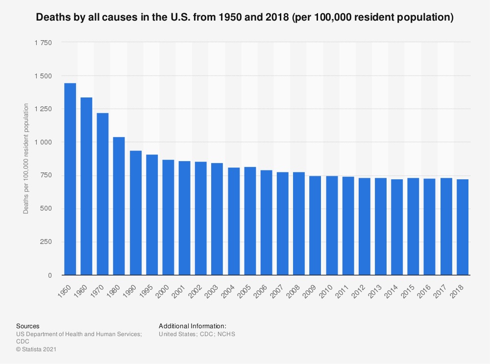 Statistic: Deaths by all causes in the U.S. from 1950 and 2017 (per 100,000 resident population) | Statista