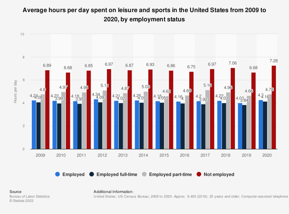 Statistic: Average hours per day spent on leisure and sports in the U.S. sorted by employment status from 2009 to 2019 | Statista