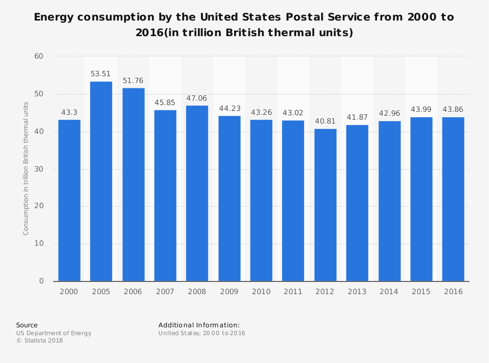 Statistic: Energy consumption by the United States Postal Service from 2000 to 2016(in trillion British thermal units) | Statista